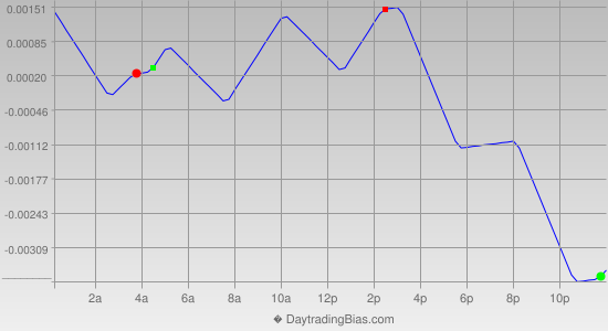 Intraday Cycle Projection (EURAUD) 2012-11-07