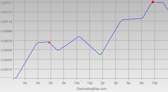 Intraday Cycle Projection (EURCHF) 2012-02-29