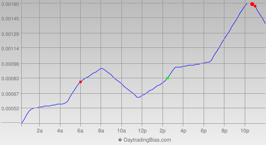 Intraday Cycle Projection (EURCHF) 2014-10-27
