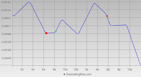 Intraday Cycle Projection (GBPCHF) 2013-10-11
