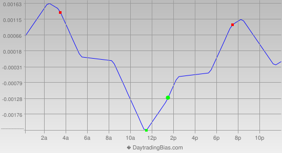 Intraday Cycle Projection (GBPUSD) 2014-07-23