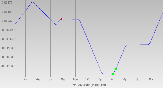 Intraday Cycle Projection (GBPCHF) 2013-12-03