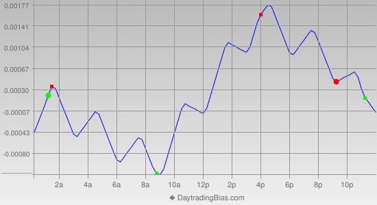 Intraday Cycle Projection (USDCAD) 2012-11-14