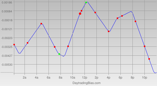 Intraday Cycle Projection (GBPUSD) 2011-11-04