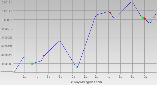 Intraday Cycle Projection (AUDUSD) 2013-08-09