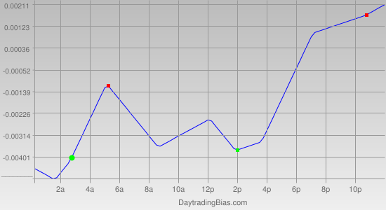 Intraday Cycle Projection (GBPUSD) 2012-03-20