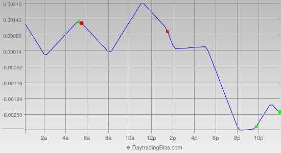 Intraday Cycle Projection (EURUSD) 2012-12-31