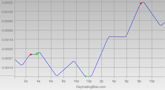 Intraday Cycle Projection (EURAUD) 2011-06-09