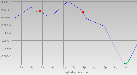 Intraday Cycle Projection (GBPUSD) 2012-01-31