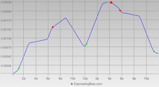 Intraday Cycle Projection (USDCHF) 2014-08-28