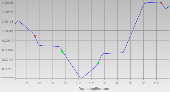 Intraday Cycle Projection (EURCAD) 2012-01-12