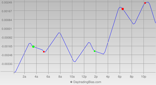 Intraday Cycle Projection (EURAUD) 2013-10-03