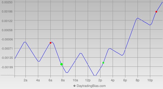 Intraday Cycle Projection (GBPUSD) 2012-09-24