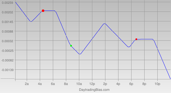 Intraday Cycle Projection (EURCHF) 2011-11-21