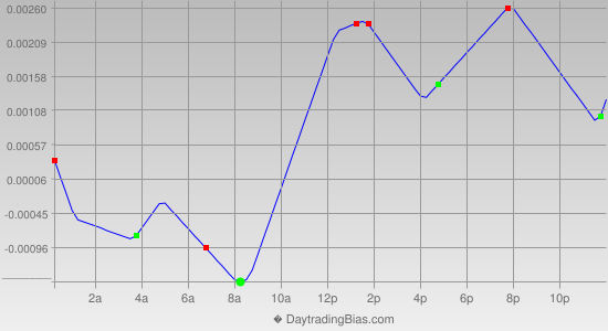 Intraday Cycle Projection (GBPCHF) 2012-08-16