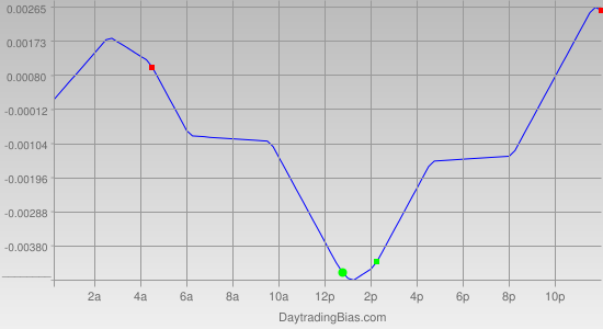 Intraday Cycle Projection (GBPCHF) 2012-02-21