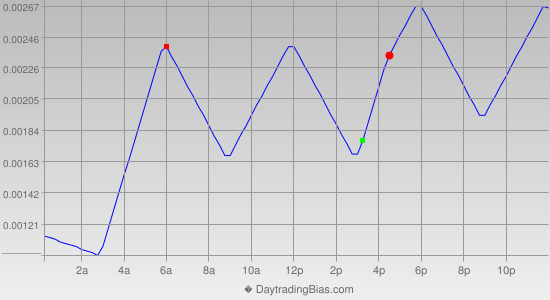 Intraday Cycle Projection (USDCAD) 2014-04-25