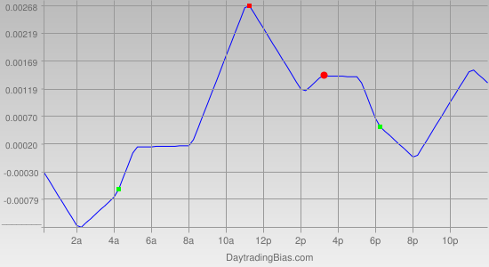 Intraday Cycle Projection (USDCAD) 2012-03-01