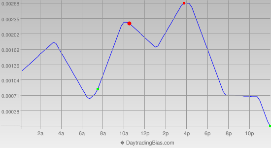 Intraday Cycle Projection (USDCAD) 2013-03-28
