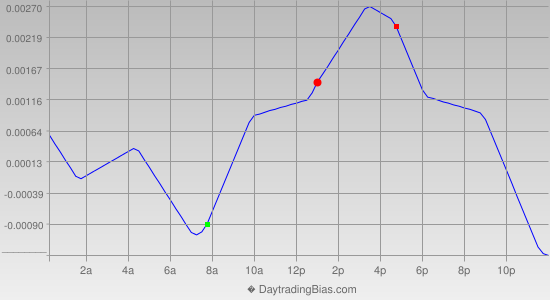 Intraday Cycle Projection (USDCHF) 2013-04-12