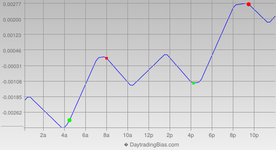 Intraday Cycle Projection (GBPCHF) 2012-06-29