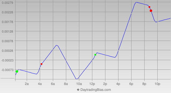 Intraday Cycle Projection (GBPUSD) 2012-09-13