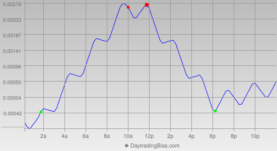 Intraday Cycle Projection (USDCAD) 2013-08-30