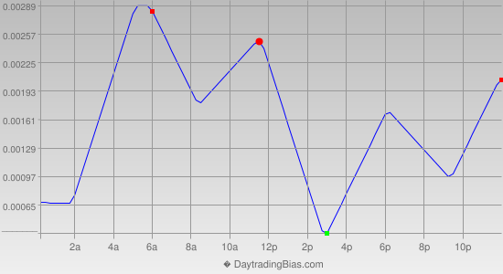 Intraday Cycle Projection (EURUSD) 2019-05-08