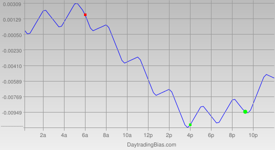 Intraday Cycle Projection (AUDUSD) 2011-09-30