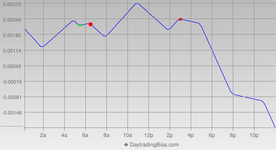 Intraday Cycle Projection (GBPUSD) 2013-04-01