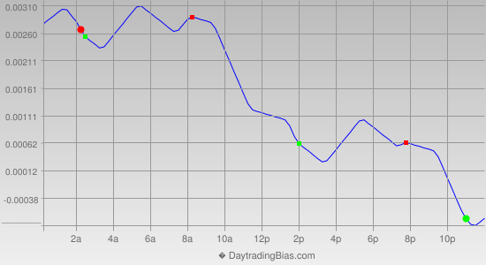 Intraday Cycle Projection (GBPUSD) 2014-05-27