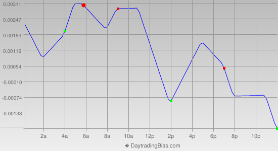 Intraday Cycle Projection (AUDUSD) 2014-03-17
