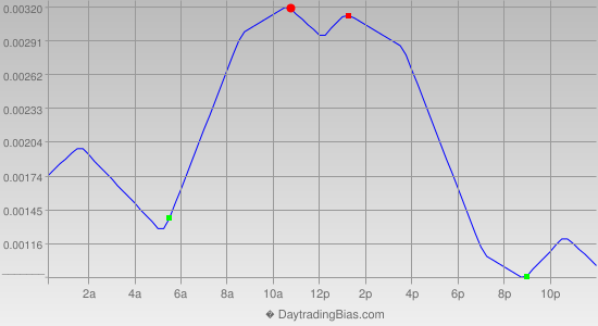 Intraday Cycle Projection (EURCHF) 2013-04-01