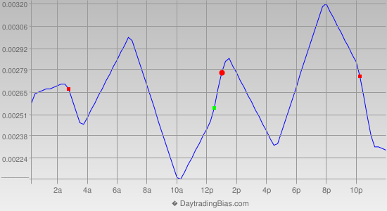 Intraday Cycle Projection (EURCHF) 2014-01-16