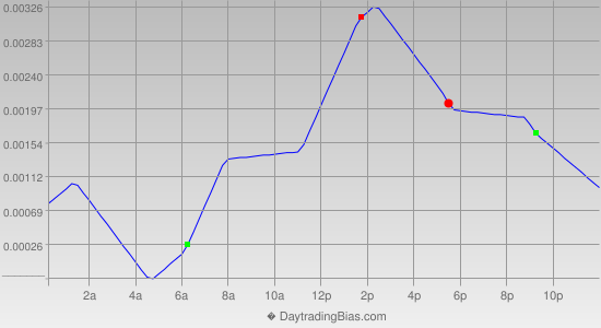 Intraday Cycle Projection (USDCAD) 2013-05-03