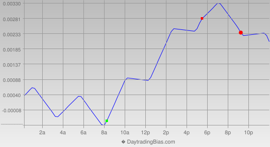 Intraday Cycle Projection (USDCHF) 2014-09-10
