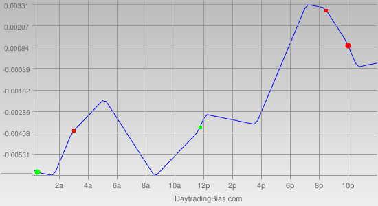 Intraday Cycle Projection (GBPUSD) 2011-10-21