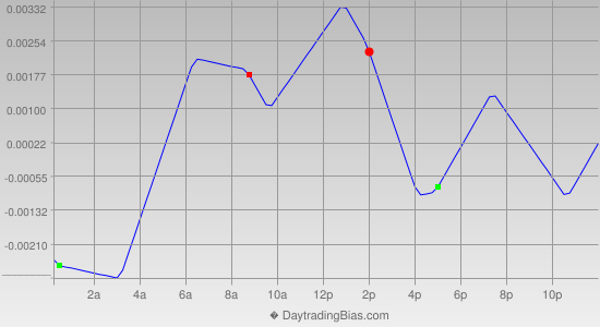 Intraday Cycle Projection (EURCHF) 2013-05-27