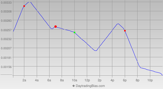Intraday Cycle Projection (USDCHF) 2014-09-03
