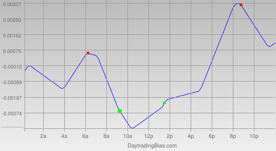 Intraday Cycle Projection (GBPUSD) 2011-07-20