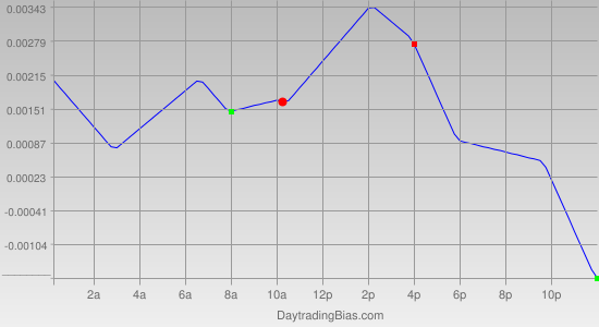 Intraday Cycle Projection (EURUSD) 2012-05-03