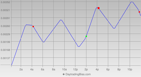 Intraday Cycle Projection (GBPUSD) 2014-07-31