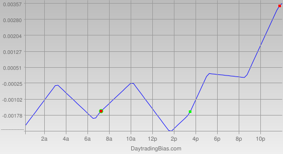 Intraday Cycle Projection (USDCAD) 2012-01-10