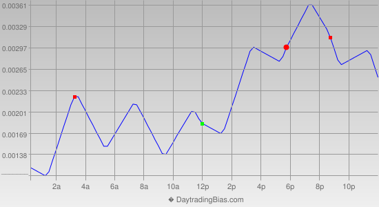 Intraday Cycle Projection (EURGBP) 2013-09-16