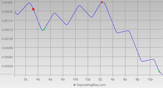 Intraday Cycle Projection (EURAUD) 2013-08-07
