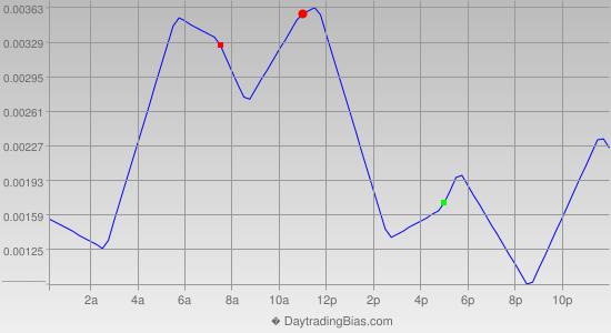 Intraday Cycle Projection (USDCAD) 2013-11-18
