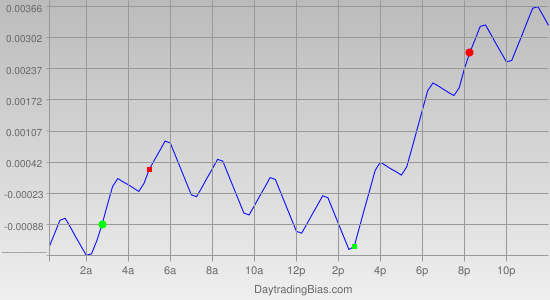 Intraday Cycle Projection (GBPUSD) 2012-02-06