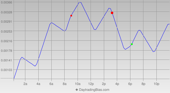 Intraday Cycle Projection (EURCHF) 2013-04-26