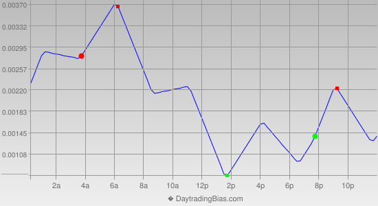 Intraday Cycle Projection (USDCAD) 2013-01-15