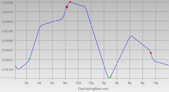 Intraday Cycle Projection (GBPUSD) 2011-07-18